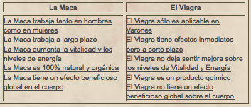 Tabla maca vs viagra