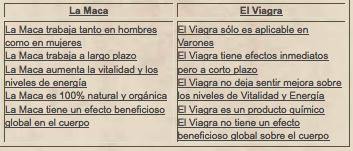 Tabla maca vs viagra